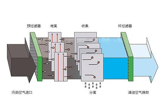 静电油烟净化器的价格、工作原理和应用